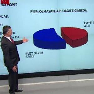 Adil Gür: ''100 kez referandum yapılsa 100 kez evet...