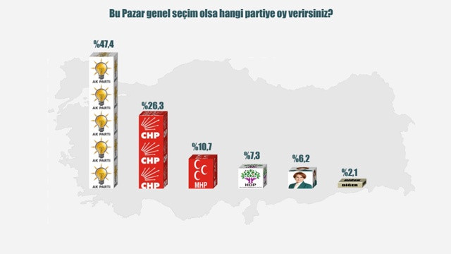 ORC'den genel seçim anketi