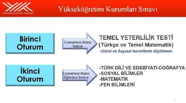 Yükseköğretim Kurumları Sınavı'nın detayları açıklandı