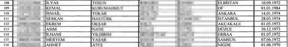 İşte vatandaşlıktan çıkarılacak isimlerin tam listesi
