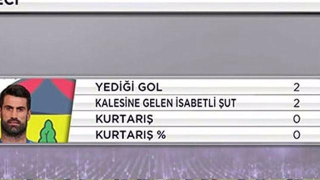 Volkan Demirel'in istatistikleri taraftarI çıldırttı
