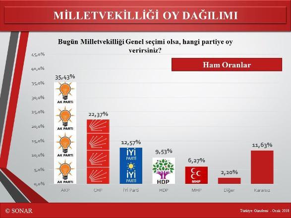SONAR'ın son anketi: ''Erdoğan'ın ikinci turda da seçilmesi çok zor''