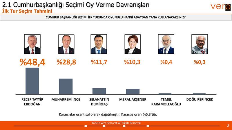 Vera Araştırma 24 Haziran Seçim Anketi Sonuçları