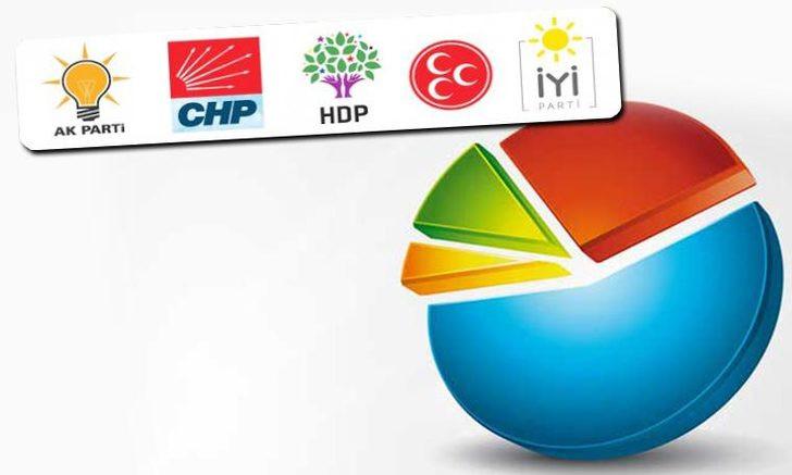 Yerel seçimler öncesi ilk seçim anketi