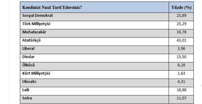 Gezici Araştırma'nın Şişli İlçesi yerel seçim anketi sonuçları