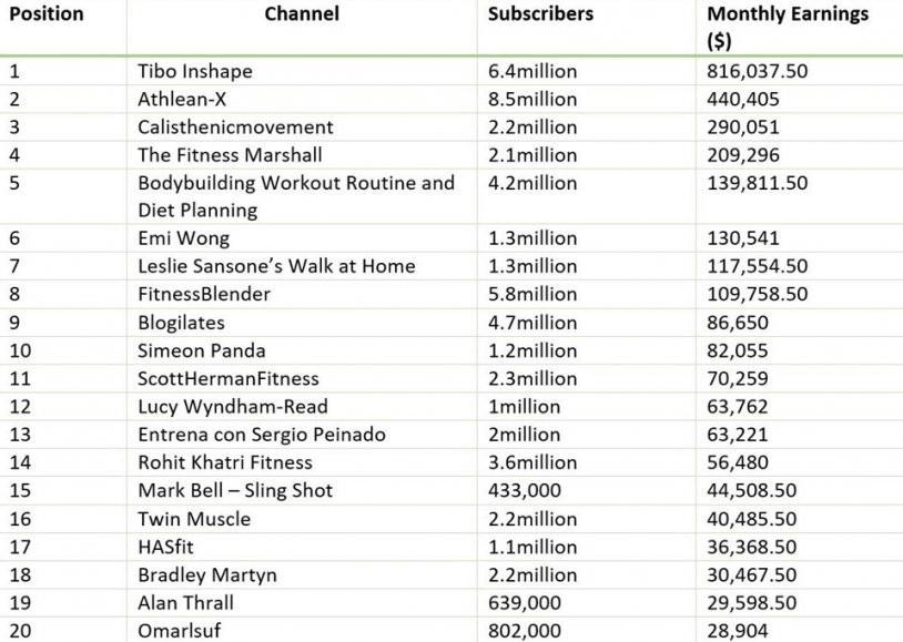 ''YouTuber''lar ne kadar kazanıyor ? İşte 1 aylık kazançları...
