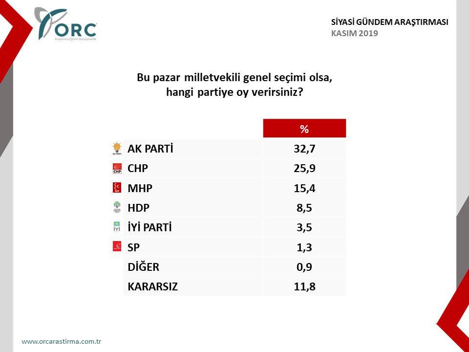 ORC Araştırma 'Bu pazar seçim olsa' anketinin sonuçlarını açıkladı