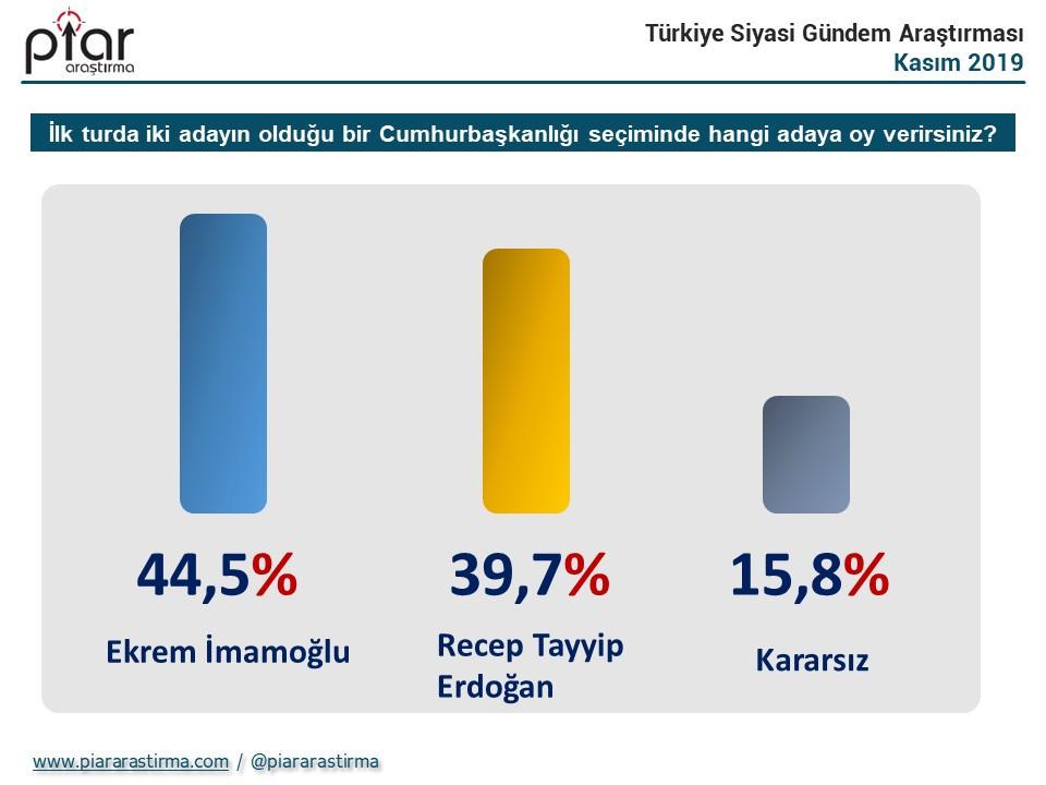 Cumhurbaşkanlığı seçimi anketinde dikkat çeken sonuç: Erdoğan geride kaldı