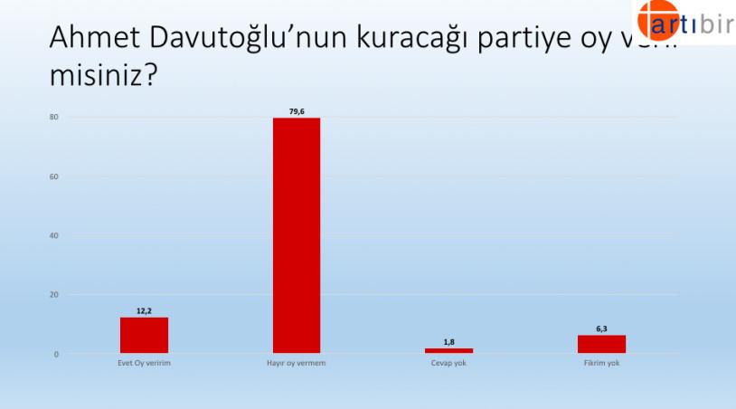 Babacan ve Davutoğlu hangi partilerden oy alacak ? İşte yeni seçim anketi