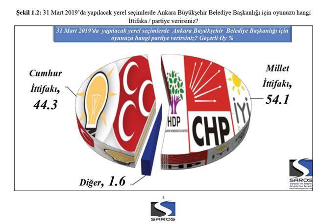 AK Parti'ye son seçim anketinden soğuk duş