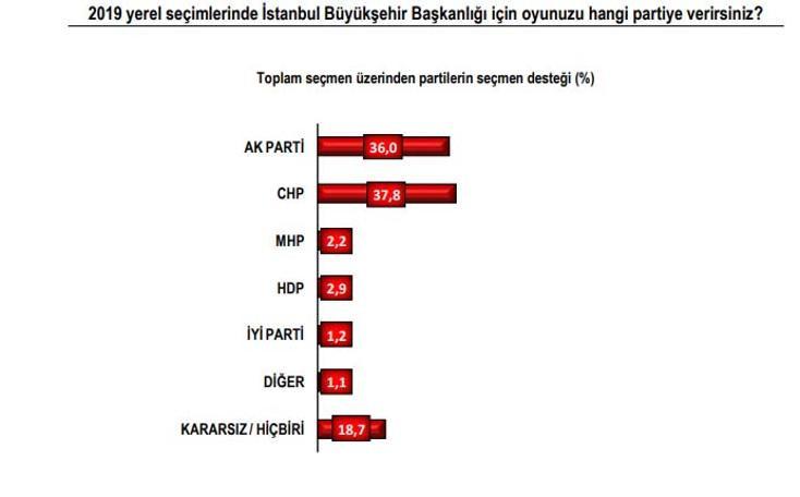 Son İstanbul seçim anketinde kim önde ?