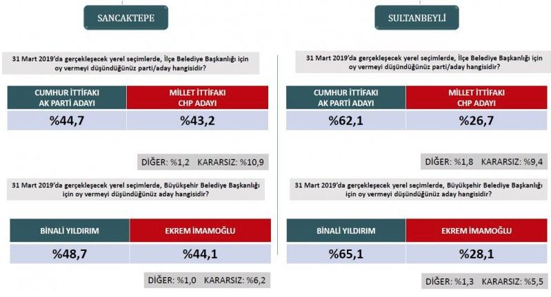 İşte ORC'nin İstanbul ilçelerindeki son yerel seçim anketi sonuçları