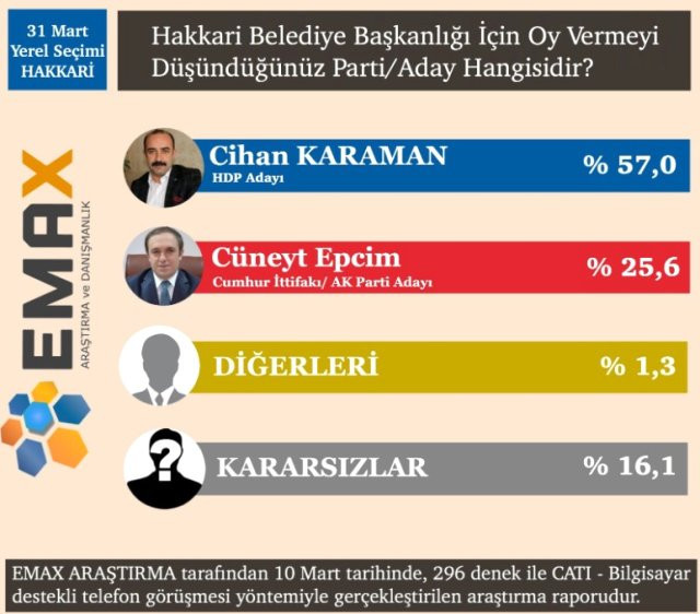 Seçime 16 gün kala son anket ! 15 ilde hangi parti önde ?