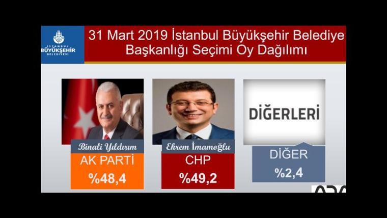 İstanbul'un ilçeleri hakkında bomba anket
