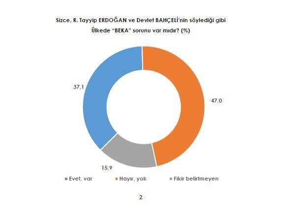 AK Parti'nin hayallerini yıkacak bomba anket !