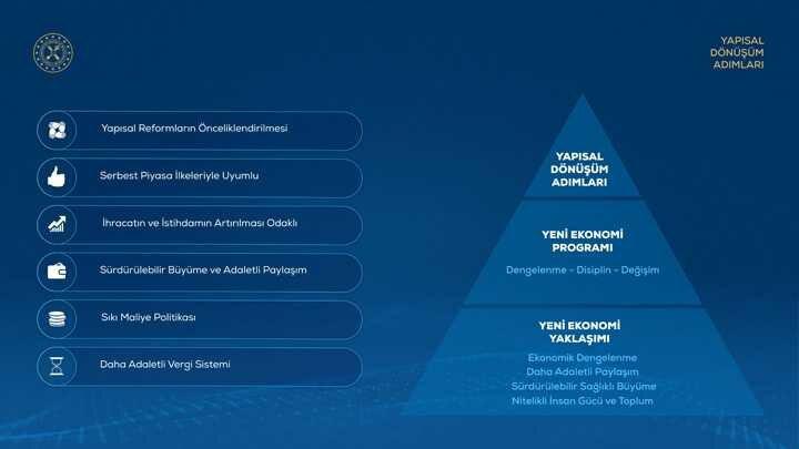 İşte grafiklerle ekonomideki yapısal dönüşüm adımları