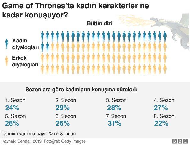 İşte bugüne kadarki en ilginç Game of Thrones araştırması - Resim: 2