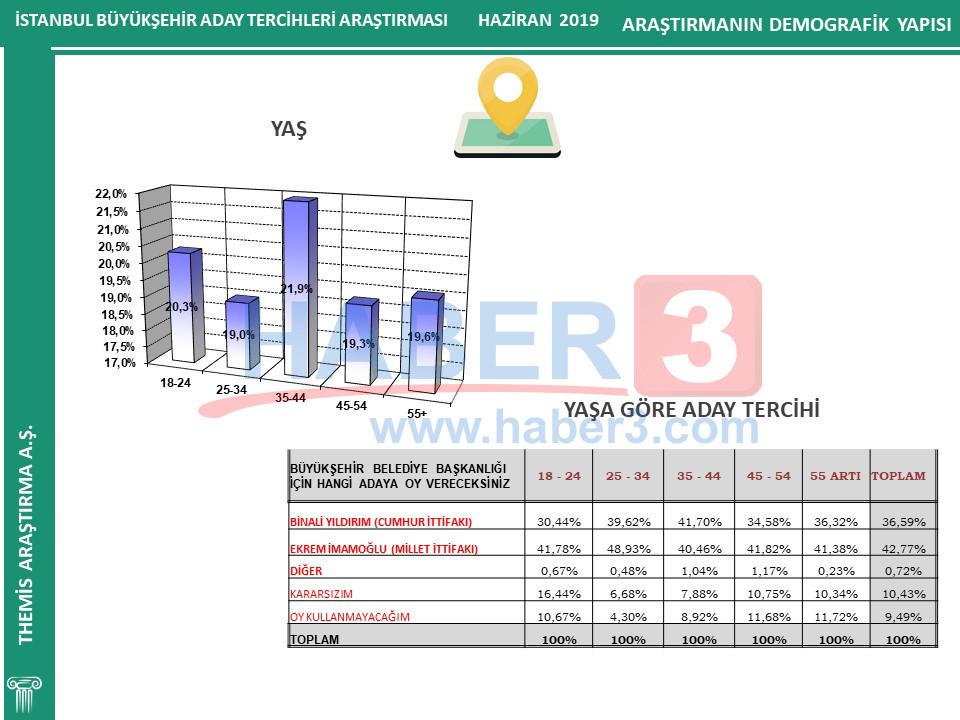 Themis Araştırma 23 Haziran İBB Başkanlığı seçim anketi sonuçları açıklandı
