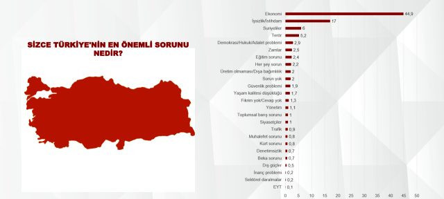 Son anketten Erdoğan'a kötü haber: 2023 tehlikesi!