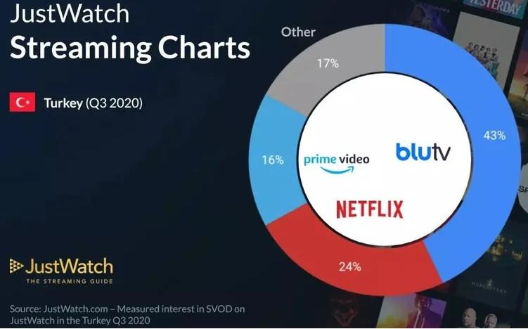 BluTV pazar payında Netflix'i geçti!