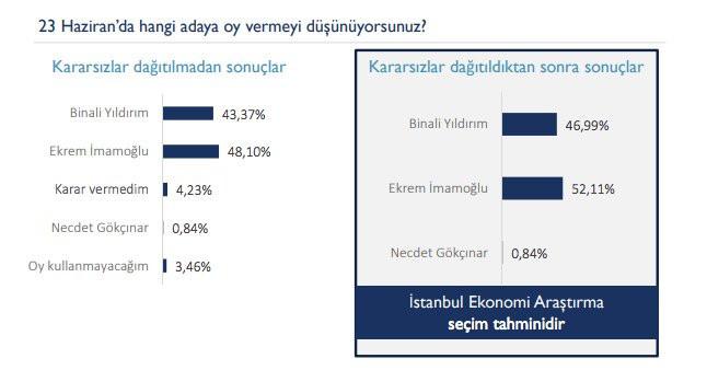 Hangi anket şirketinin sonuçları daha güvenilir?