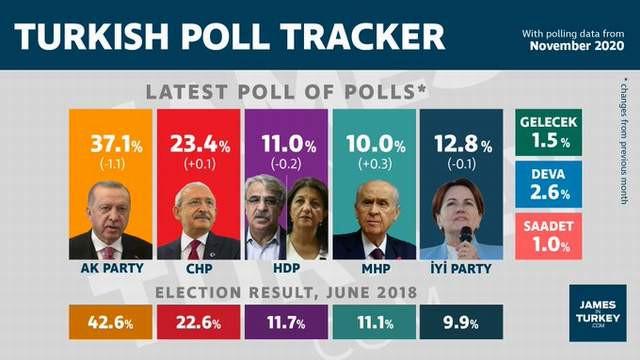Bu da İngilizlerin Türkiye'deki ''seçim anketi'' sonuçları