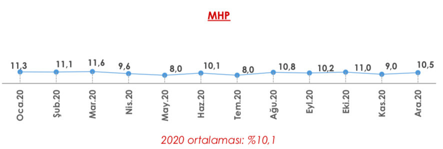 Son seçim anketi açıklandı: Cumhur'da MHP, Millet'te İYİ Parti şoku