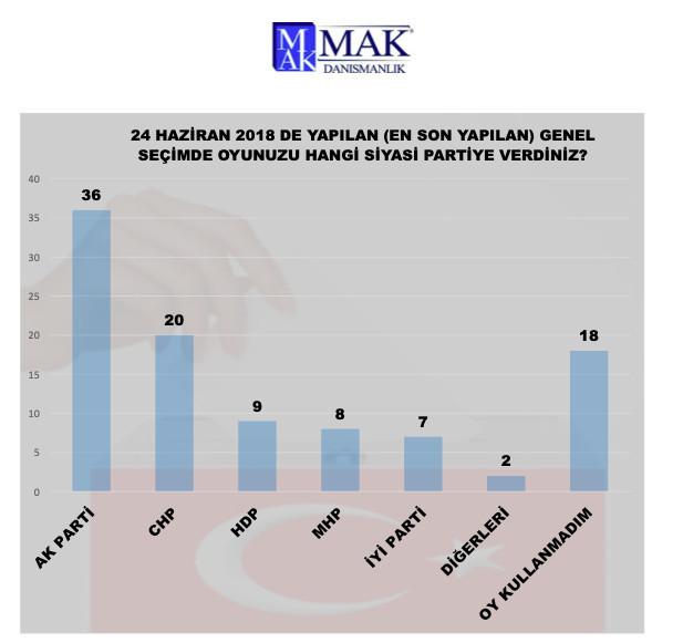 MAK Danışmanlık son anketini açıkladı: AK Parti + MHP için %50 hayal! - Resim: 1