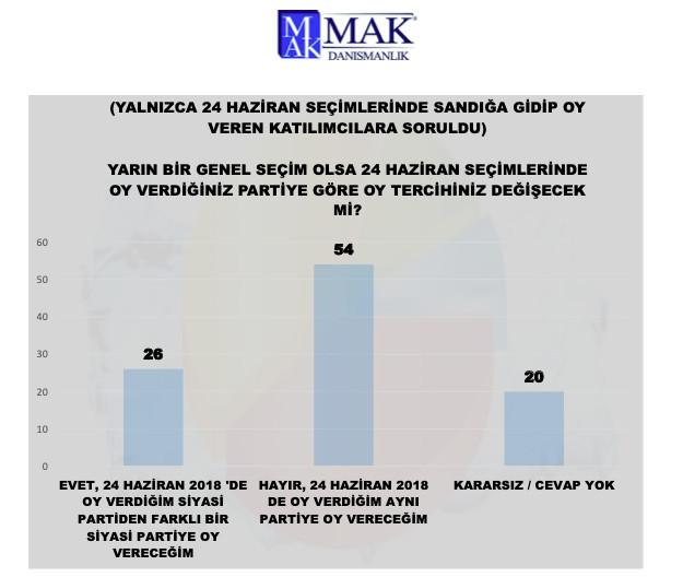 MAK Danışmanlık son anketini açıkladı: AK Parti + MHP için %50 hayal! - Resim: 2