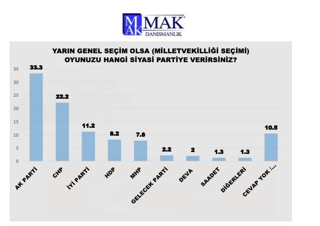 MAK Danışmanlık son anketini açıkladı: AK Parti + MHP için %50 hayal! - Resim: 3