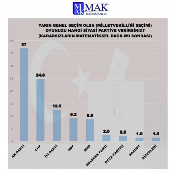 MAK Danışmanlık son anketini açıkladı: AK Parti + MHP için %50 hayal! - Resim: 4