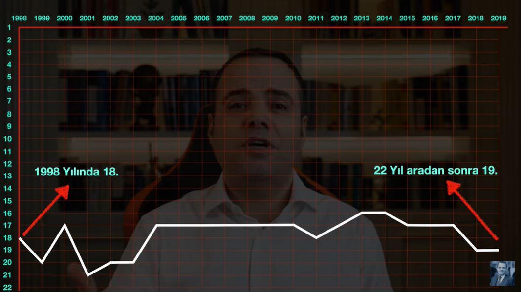 Ünlü ekonomist Özgür Demirtaş açıkladı: 22 yılda ne değişti ?