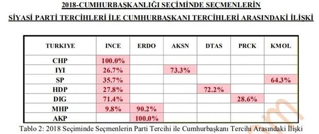 Son seçim anketinden Cumhur İttifakı'na kötü haber!