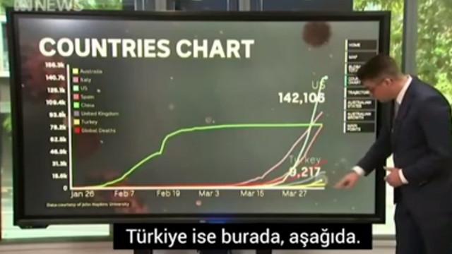 Avustralya televizyonunda Türkiye konuşuldu: Durum endişe verici