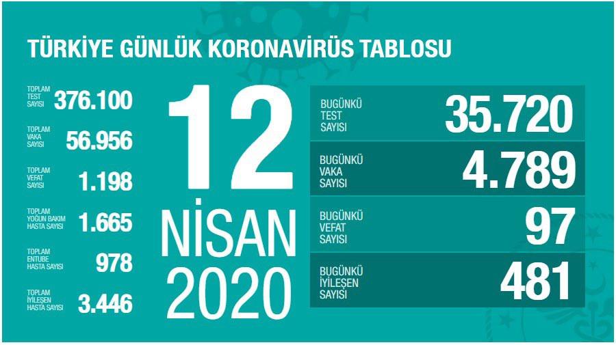 Türkiye'de koronavirüsten can kaybı 1.198'e yükseldi