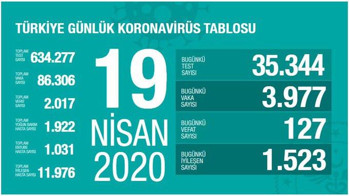 Türkiye'de koronavirüsten ölenlerin sayısı 2 bini aştı!