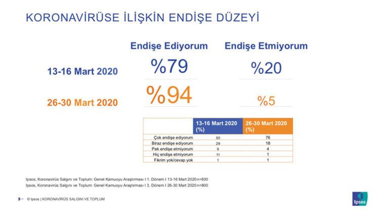 İşte son anket sonuçları! Türkiye'nin en büyük sorunu koronavirüs oldu