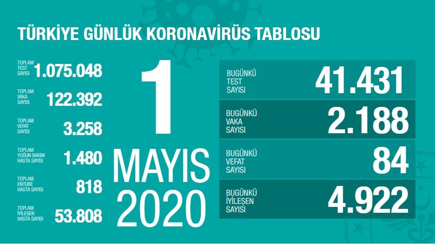 Koronavirüste Türkiye'deki ölüm sayısı 3 bin 258'e yükseldi