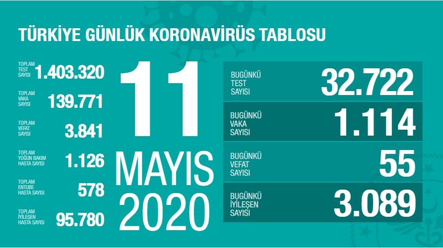 Türkiye'de koronavirüsten hayatını kaybedenlerin sayısı 3 bin 841 oldu