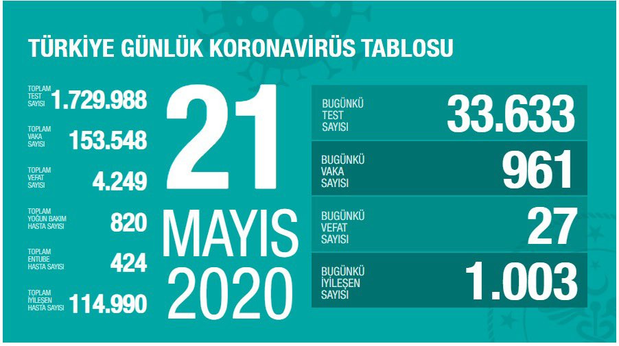 Türkiye'de koronavirüsten can kaybı 4 bin 249'a yükseldi