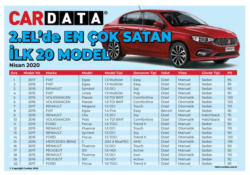 Koronavirüs salgınında işte 2. elde en çok satan otomobil modelleri!