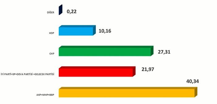 Avrasya Araştırma şirketi açıkladı: Meclis'teki sandalye sayısı değişiyor!