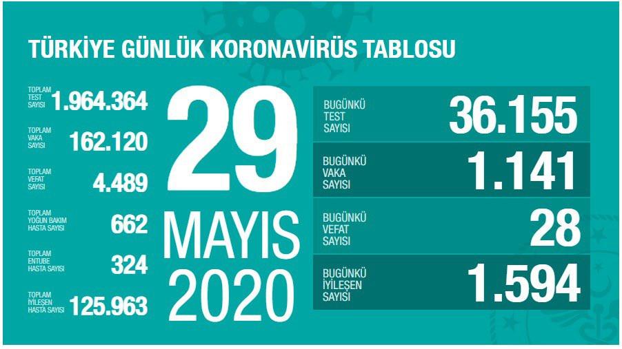 Türkiye'de koronavirüsten can kaybı 4 bin 489 oldu