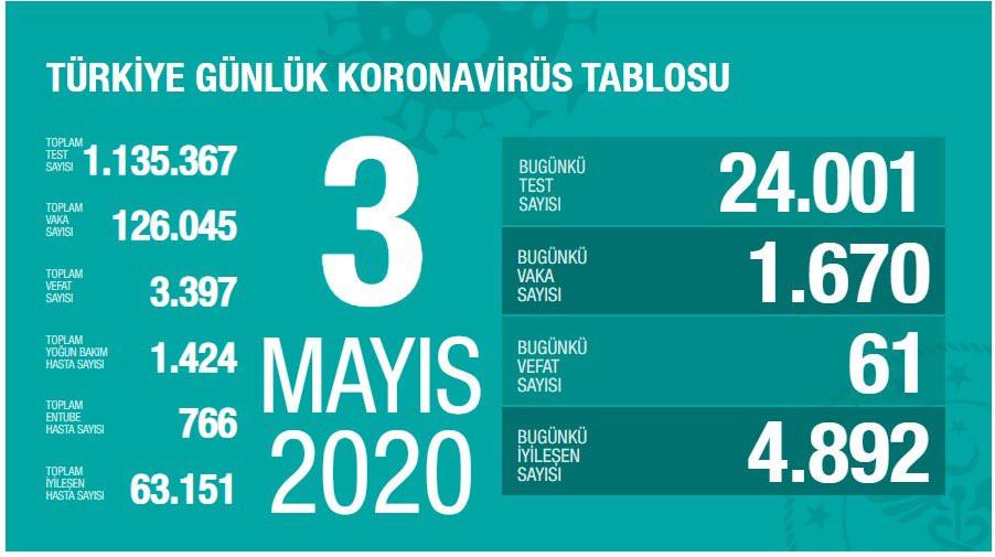 Türkiye'nin güncel koronavirüs verilerinde bu bir ilk!