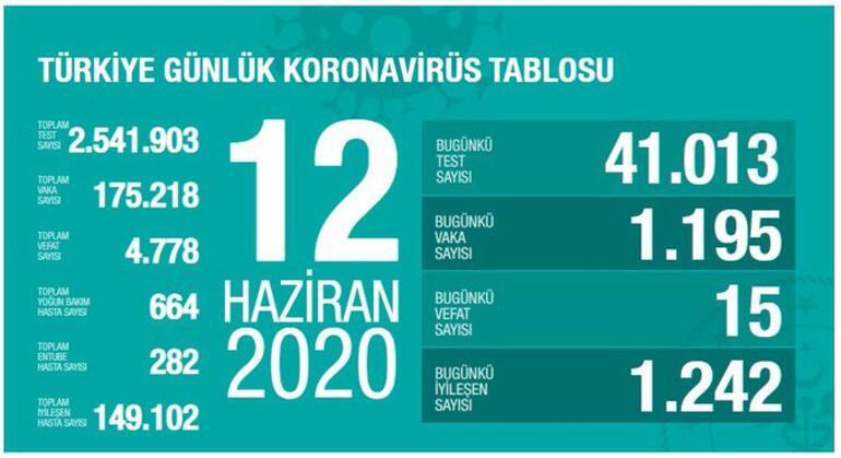 Türkiye'de koronavirüsten can kaybı 4 bin 778 oldu