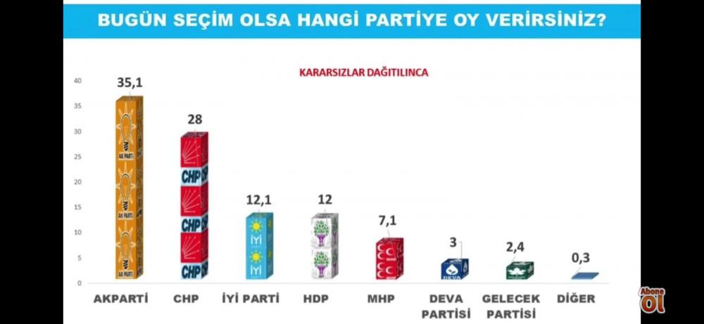 Avrasya Araştırma'nın son seçim anketi sonuçları - Resim: 4