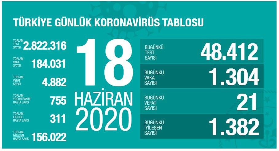 Türkiye'de koronavirüsten can kaybı 4 bin 882 oldu