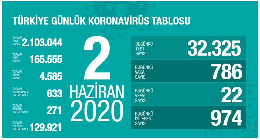 Türkiye'de koronavirüsten can kaybı 4 bin 585 oldu