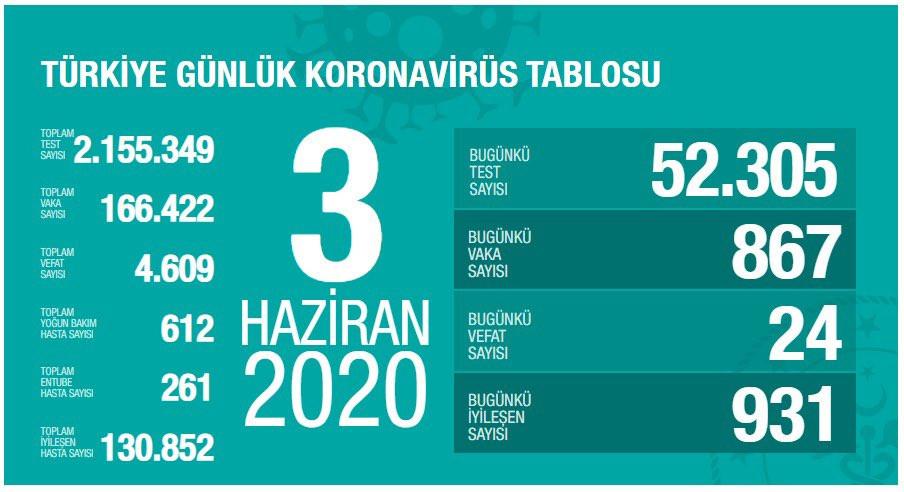 Türkiye'de koronavirüsten can kaybı 4 bin 609'a yükseldi