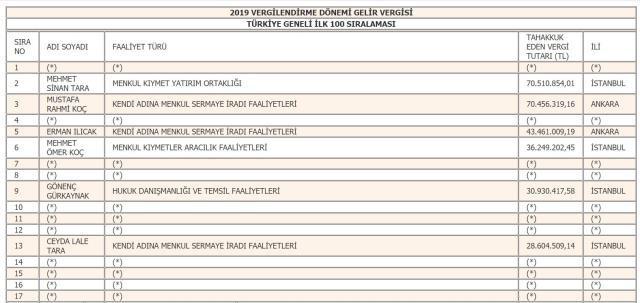 İşte 2019 yılı vergi rekortmenlerinin tam listesi - Resim: 4